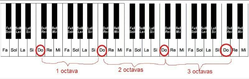 notas musicales en piano